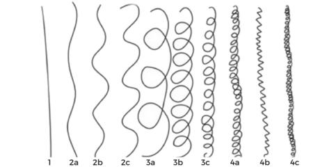 Curl-pattern